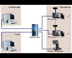 Быстрое обслуживание клиентов, учет на складе получение...  Для обслуживания клиентов применяется 2 типа...
